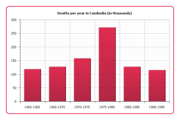 There Was A Sharp Increase Of Mortality In 1975 1980 Which Is Almost The Same Period When Cambodia Under Pol Pot Regime 1979 Our Graph
