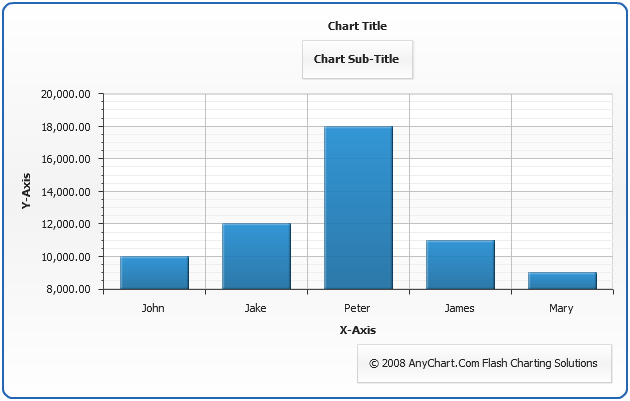 Chart Title  Subtitle And Footer
