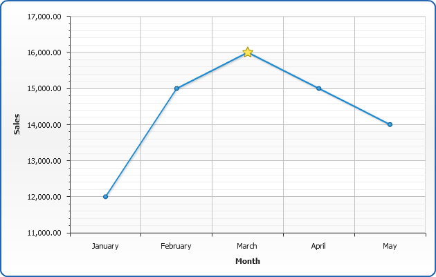 Live Sample: Sample Line Chart   Working With Markers