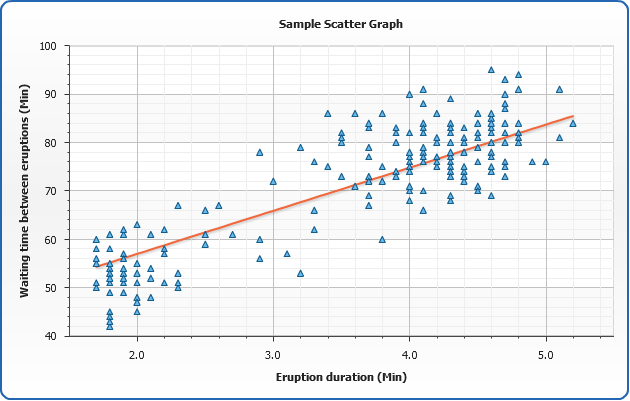 Scatter Charts Bubble Line Spline And Marker