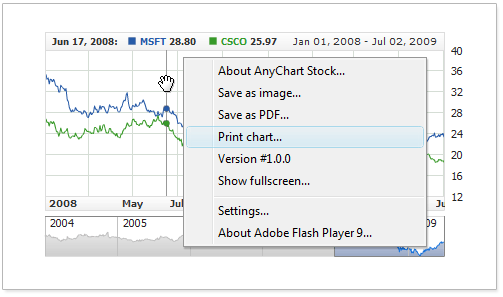 AnyChart Stock Chart Component Documentation